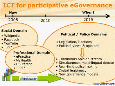 ICT for Participative eGoverance